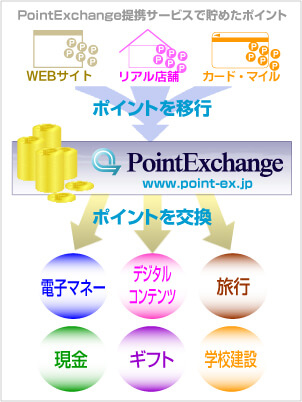 pointexchange